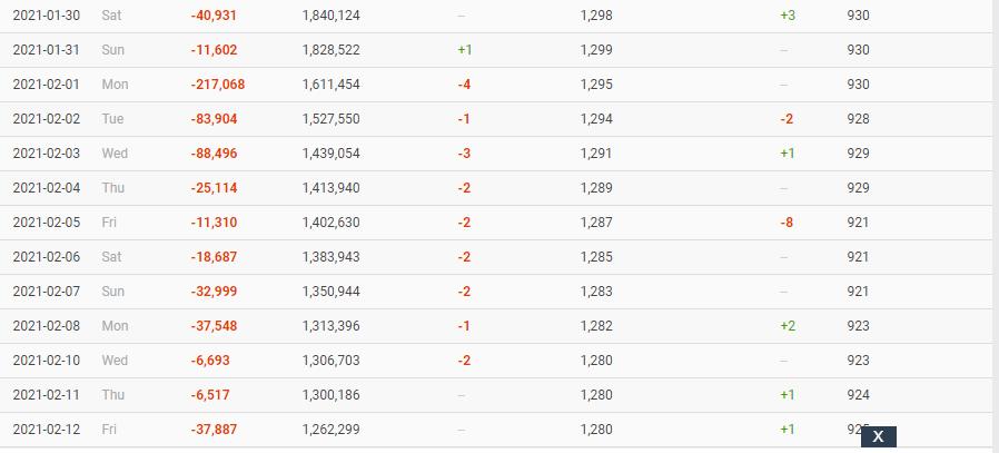 #BBB21: com queda nos números há 2 semanas, Karol Conka pode atingir menos de 1 milhão de seguidores nos próximos dias