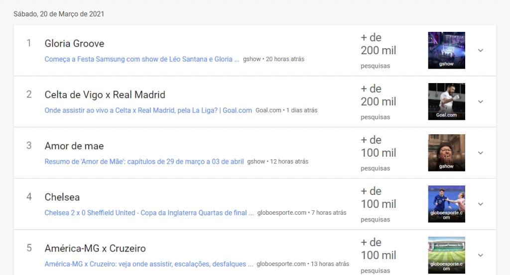 #BBB21: após festa, Gloria Groove se torna o assunto mais pesquisado do Google no Brasil