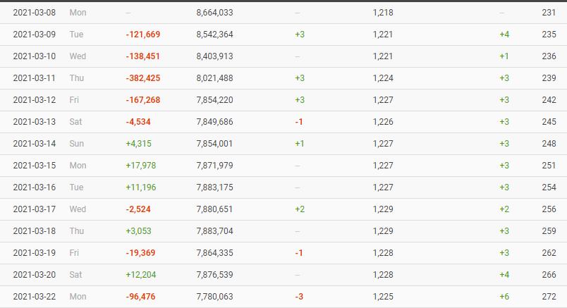 Após jogo da discórdia, Sarah vai atingindo queda de 200 mil seguidores em 24 horas