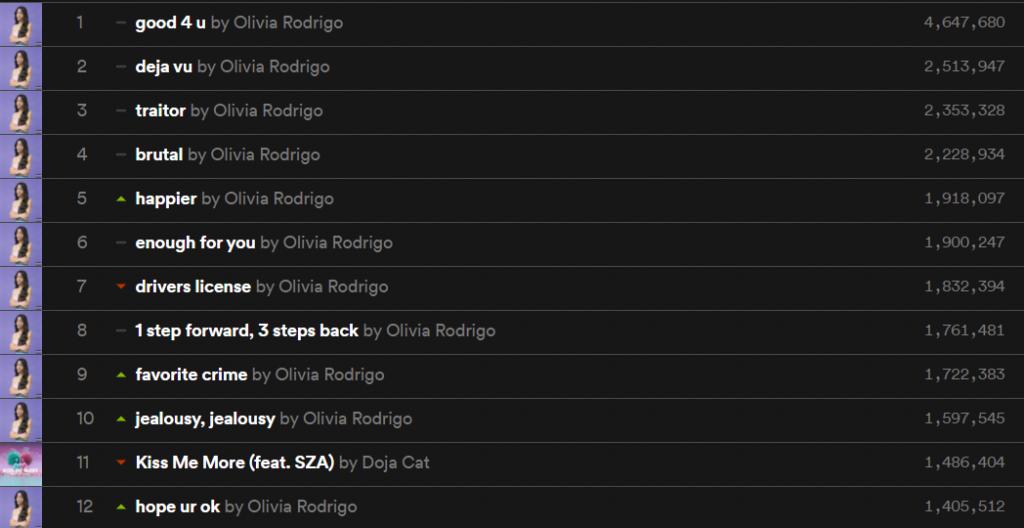 """Olivia Rodrigo ocupa pela primeira vez TODO o top 10 do Spotify US com o """"SOUR"""""""